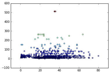 Scatter plot example in Matplotlib